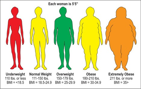 BMI-Chart-for-Women