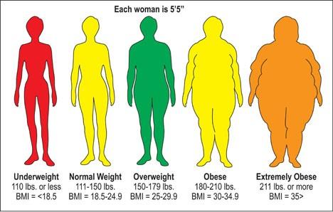 BMI-Chart-for-Women