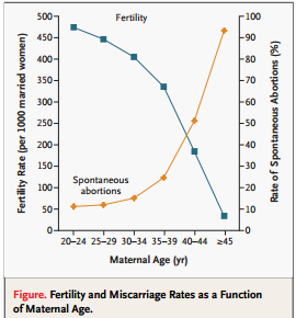 Maternal Age Reproduction Fertility Center Applied Genetics Of